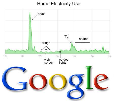 Controlador de energia do Google